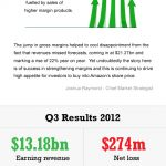 Q4 earnings for Yahoo beat market expectations