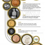 Infographic: The Royal Mint